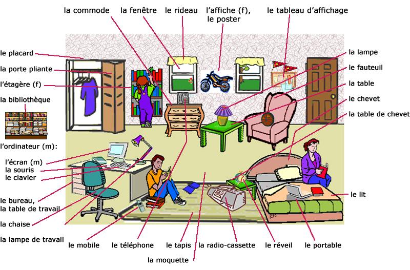 Vocabulaire de la maison et des pi ces french again juliette bourdier - Vocabulaire de la cuisine ...