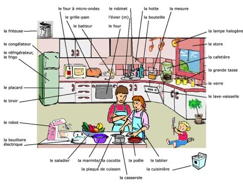 1Vocabulaire de la cuisine