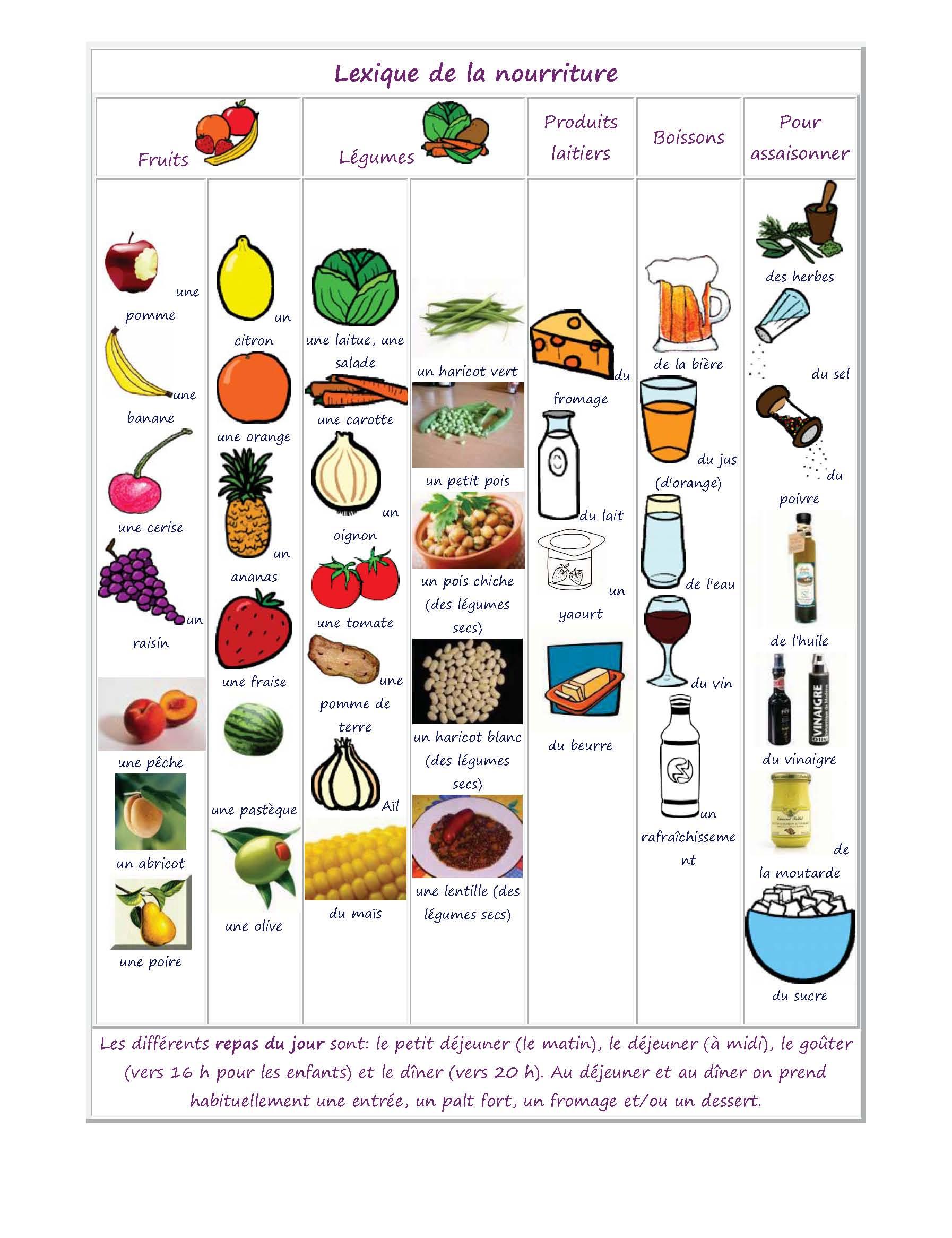 Vocabulaire des aliments de la nourriture et de la for Vocabulaire ustensiles de cuisine
