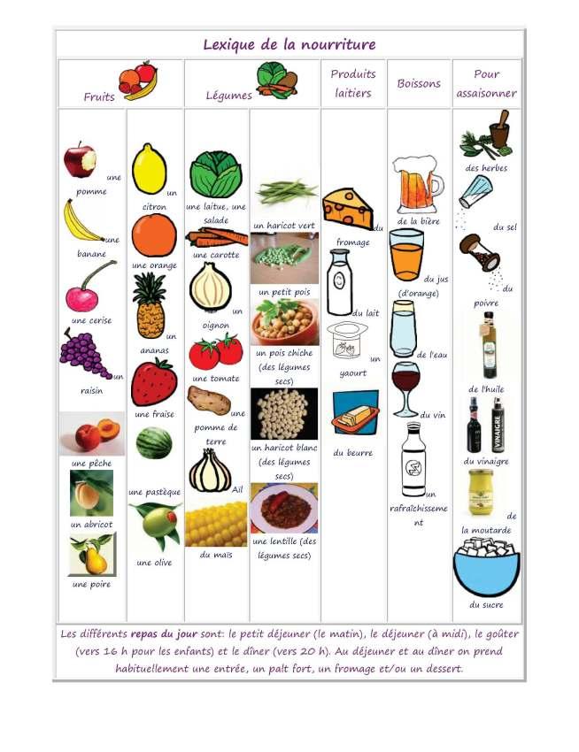https://frenchagain.files.wordpress.com/2013/12/vocabulaire-de-la-nourriture-page-1.jpg