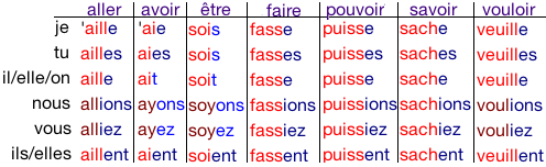 Image result for les subjonctifs irréguliers