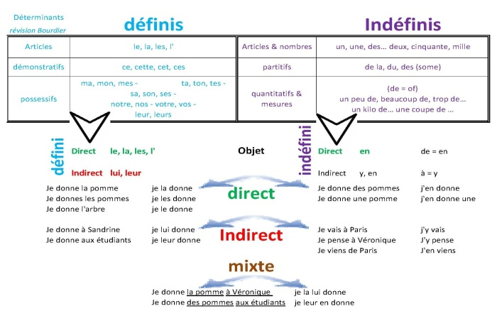 french-grammar-review-final