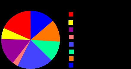 440px-GDP_Structure_of_Côte_d_Ivoire-fr.svg